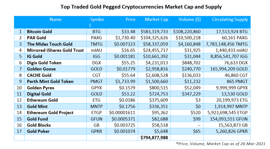 Gold Backed Cryptocurrency